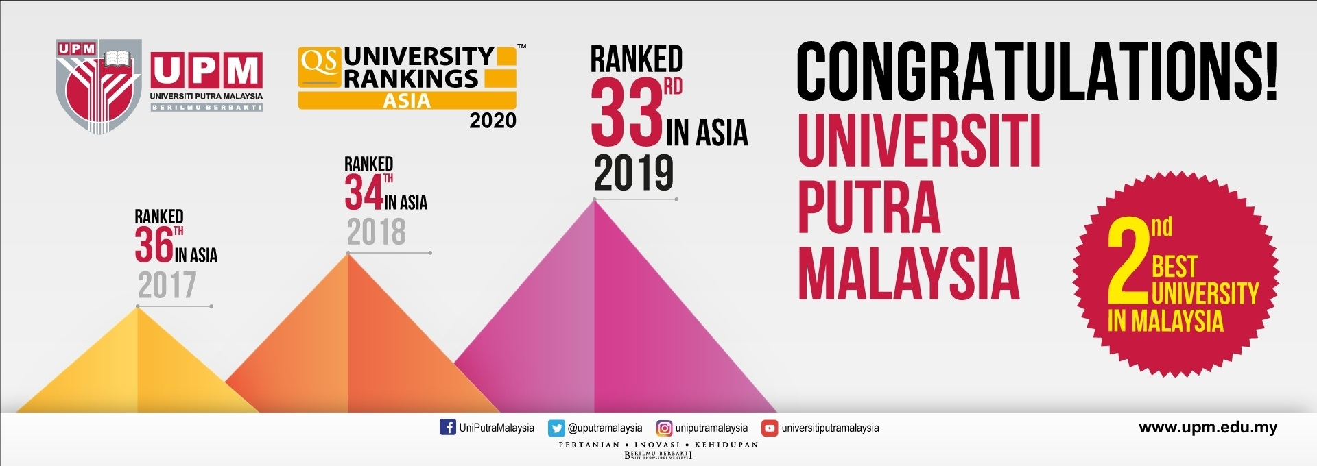 2nd Best University in Malaysia