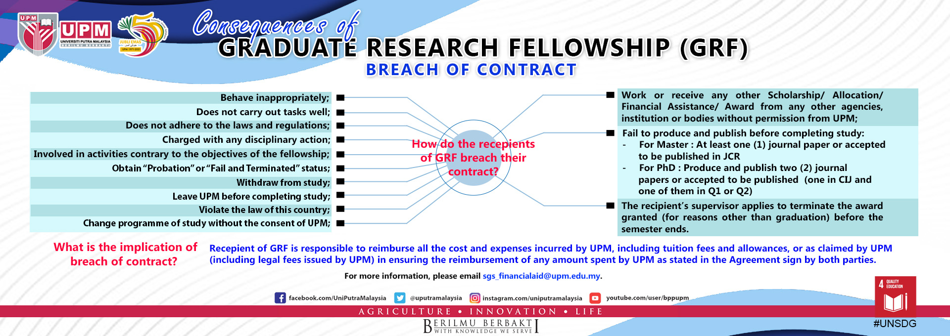 Breach of Contract GRF